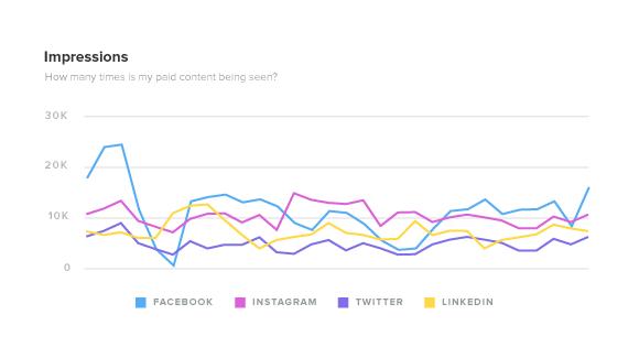 Facebook paid ad impressions report