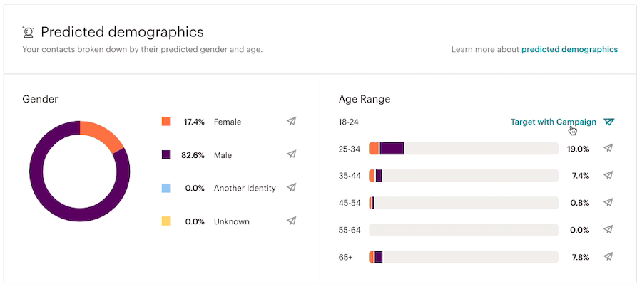 Audience demographics are a crucial part of market research