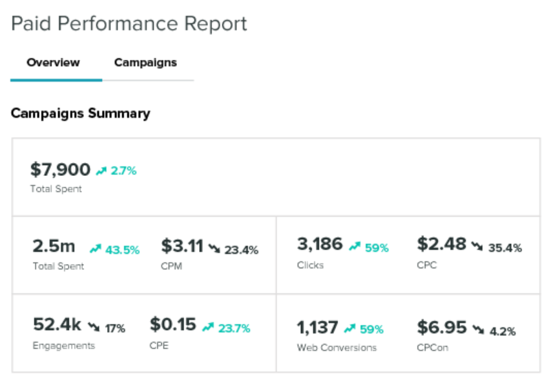 Facebook paid performance report via Sprout