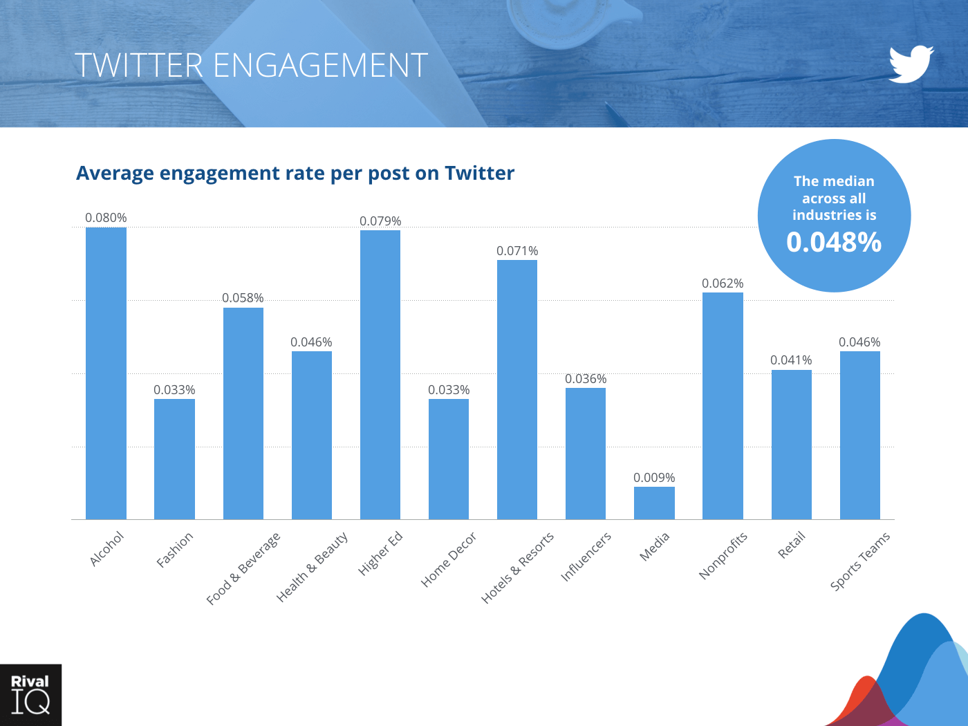 Median engagement rate per post on Twitter across all industries