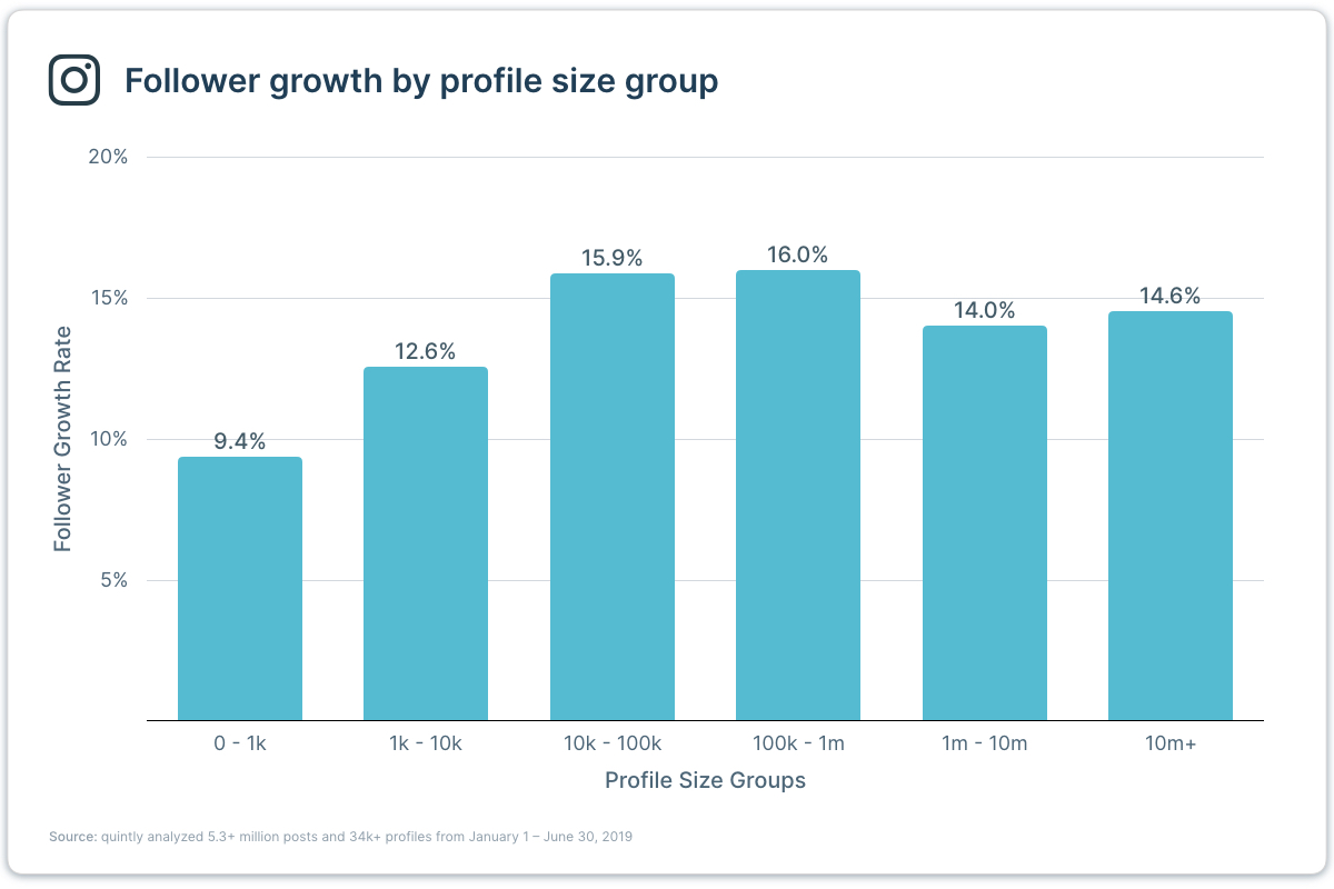 Instagram follower growth rate by profile size