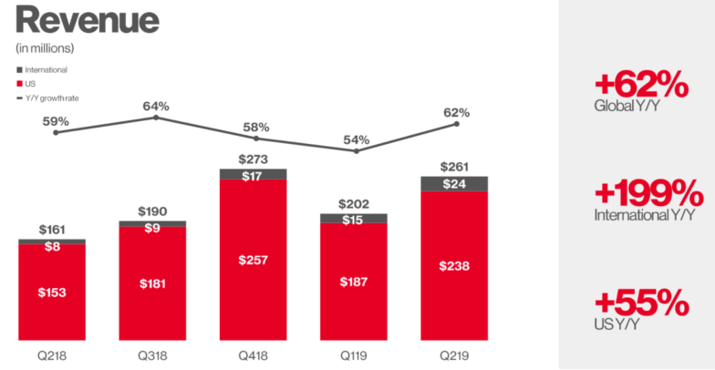 Pinterest revenue growth 2018-2019