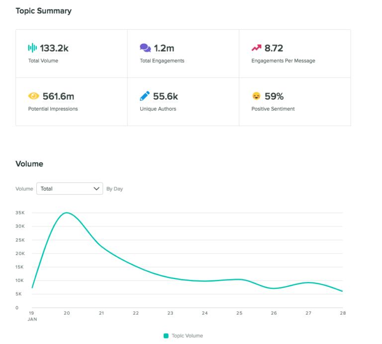 sprout social social listening report