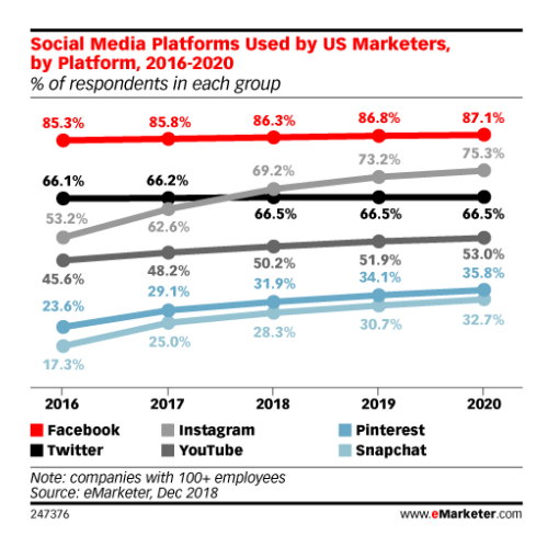 social platform use among U.S. marketers by platform