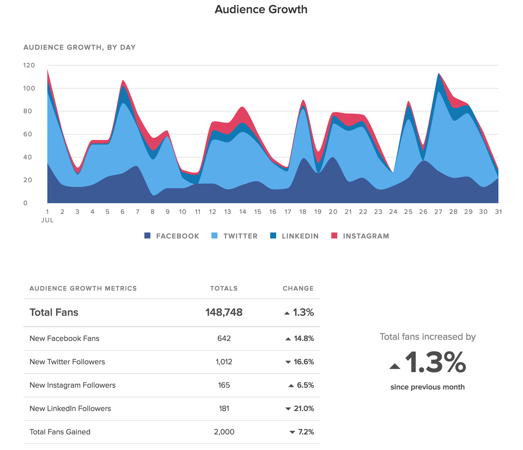 sprout social growth report