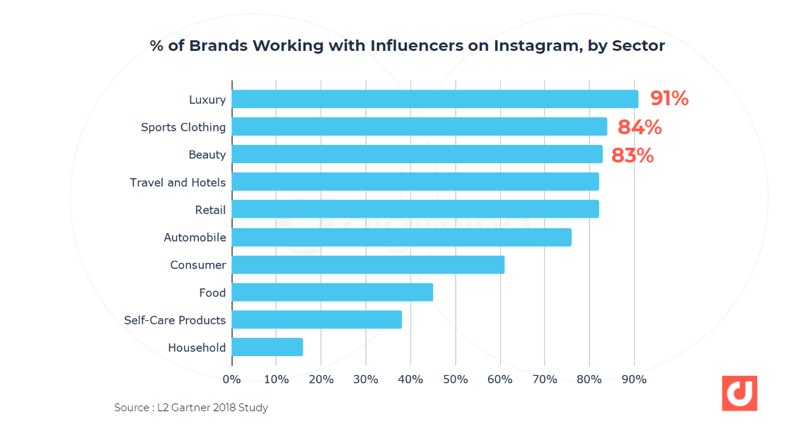 brands working with influencers by sector