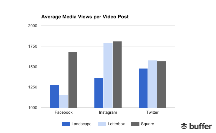 Average Facebook video views per post based on video size