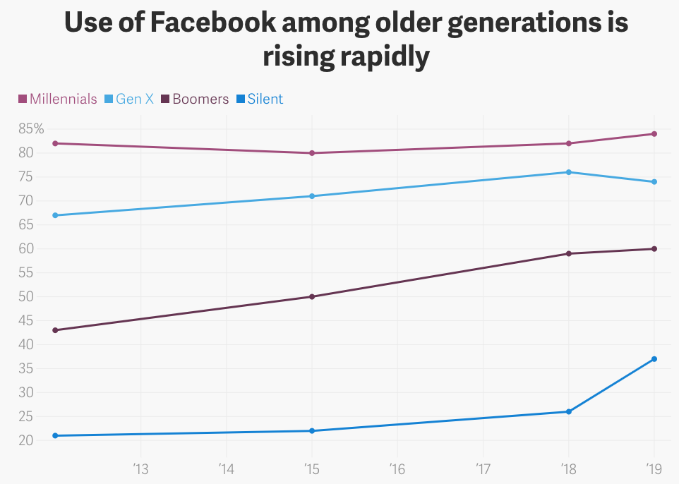 Facebook use by Generation