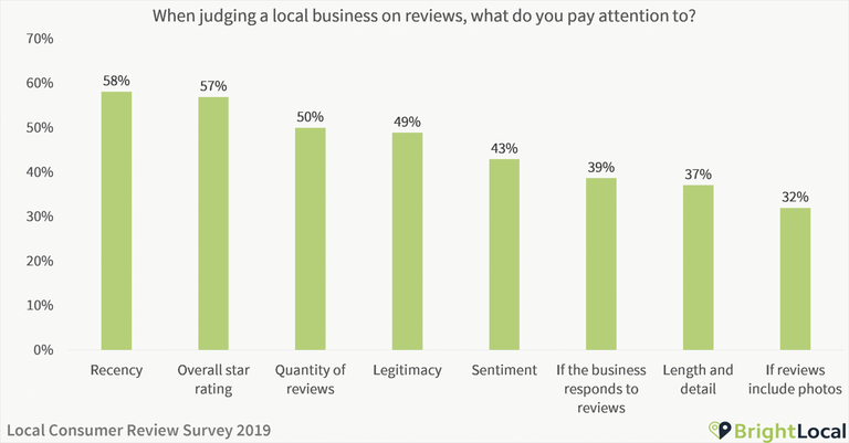 Bright Local Reviews Factors