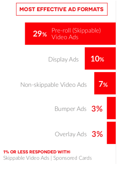YouTube stat on the most effective ad formats