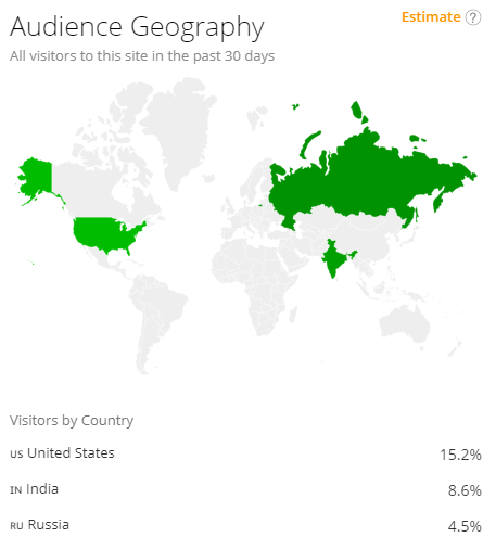 Alexa report on YouTube audience geography