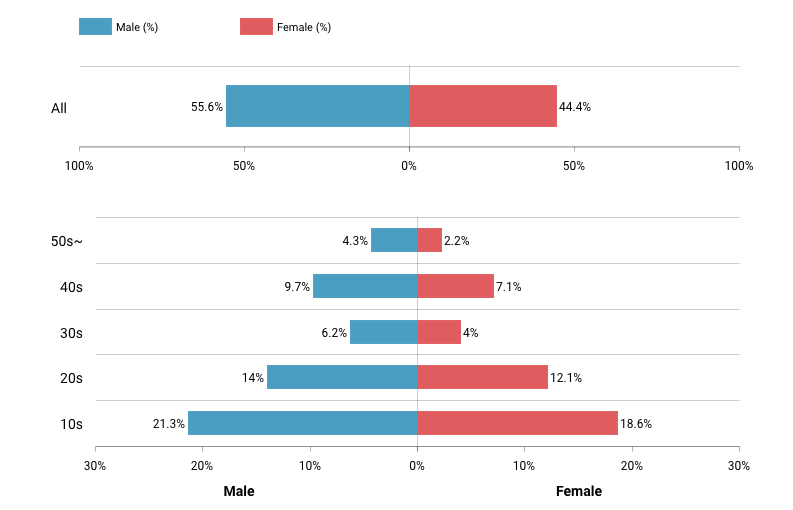 age and gender distribution of tiktok users