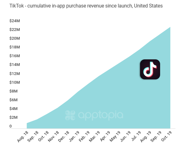 Apptopia analysis of TikTok spending by US users