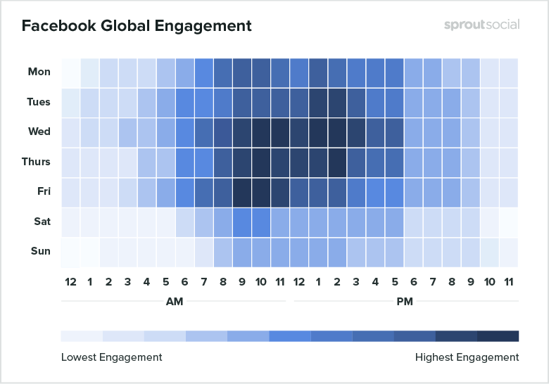 Facebook Global Engagement rates for every day of the week