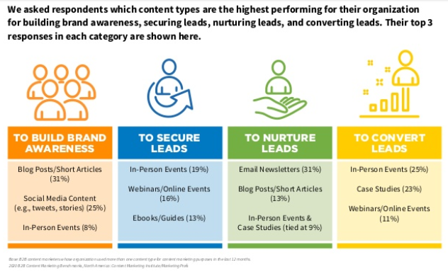 top performing content types in b2b