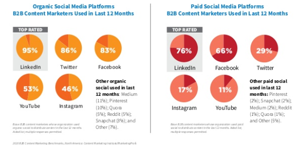 most used platforms for paid and organic social