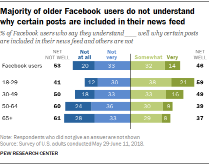 Chart highlighting how well certain age groups understand how Facebook posts in their newsfeed