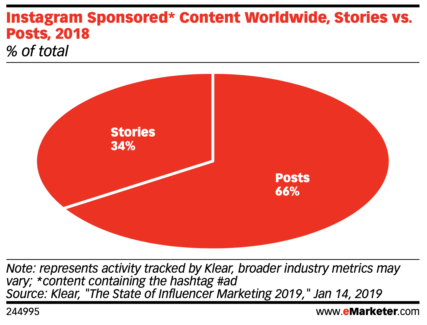 instagram sponsored content: stories make up 34% versus 66% posts