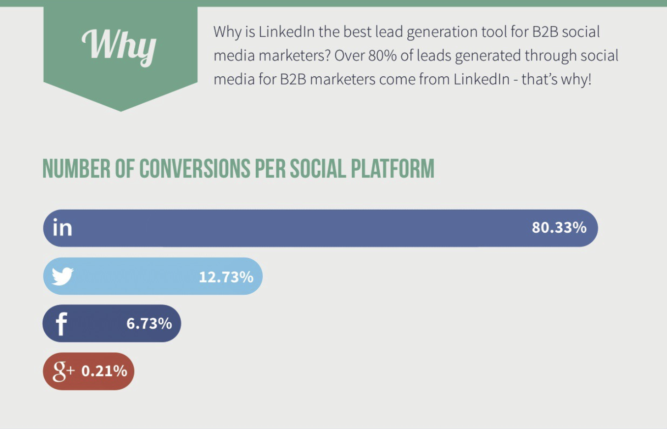 Linkedin dominates in lead gen - infographic