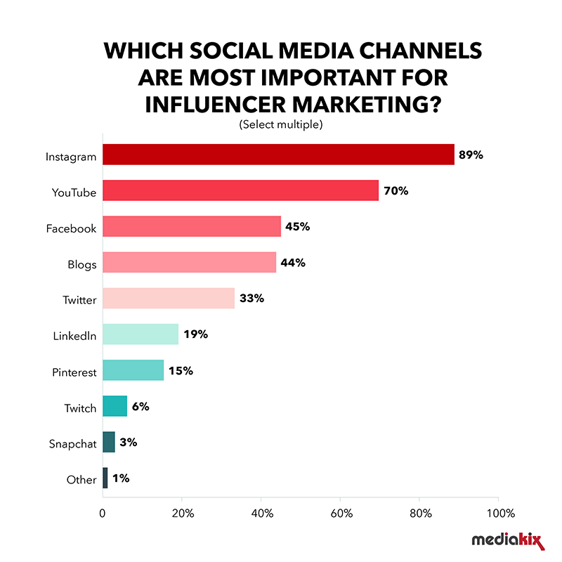 instagram still ranks as the top channel for influencer marketing