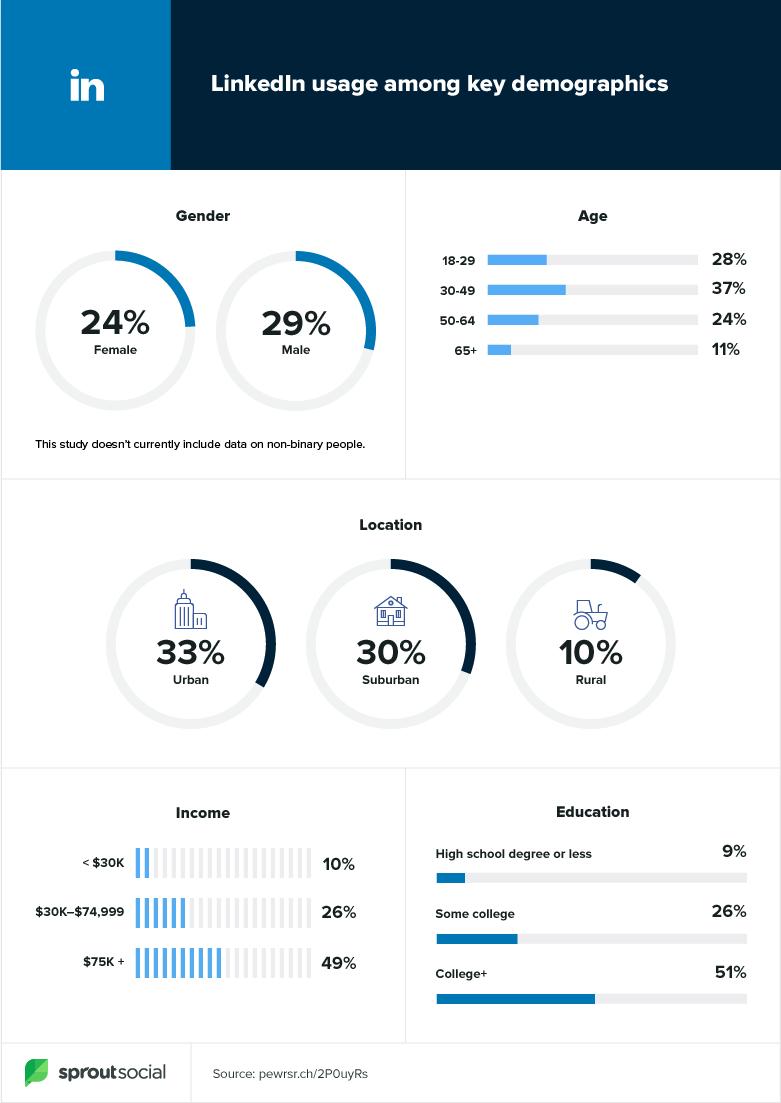 LinkedIn Demographics 2020