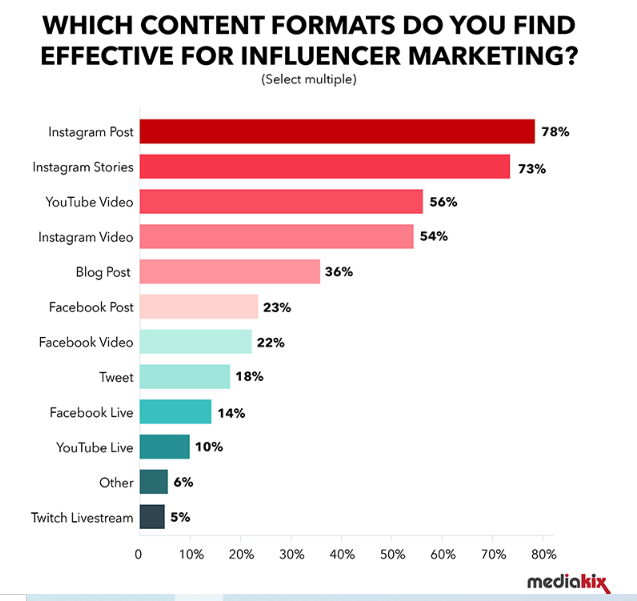 mediakix report on most effective influencer marketing content formats