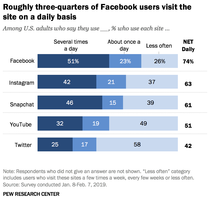 pew facebook - about 3/4ths of users visit the site regularly