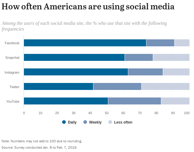 pew instagram data on frequency of use