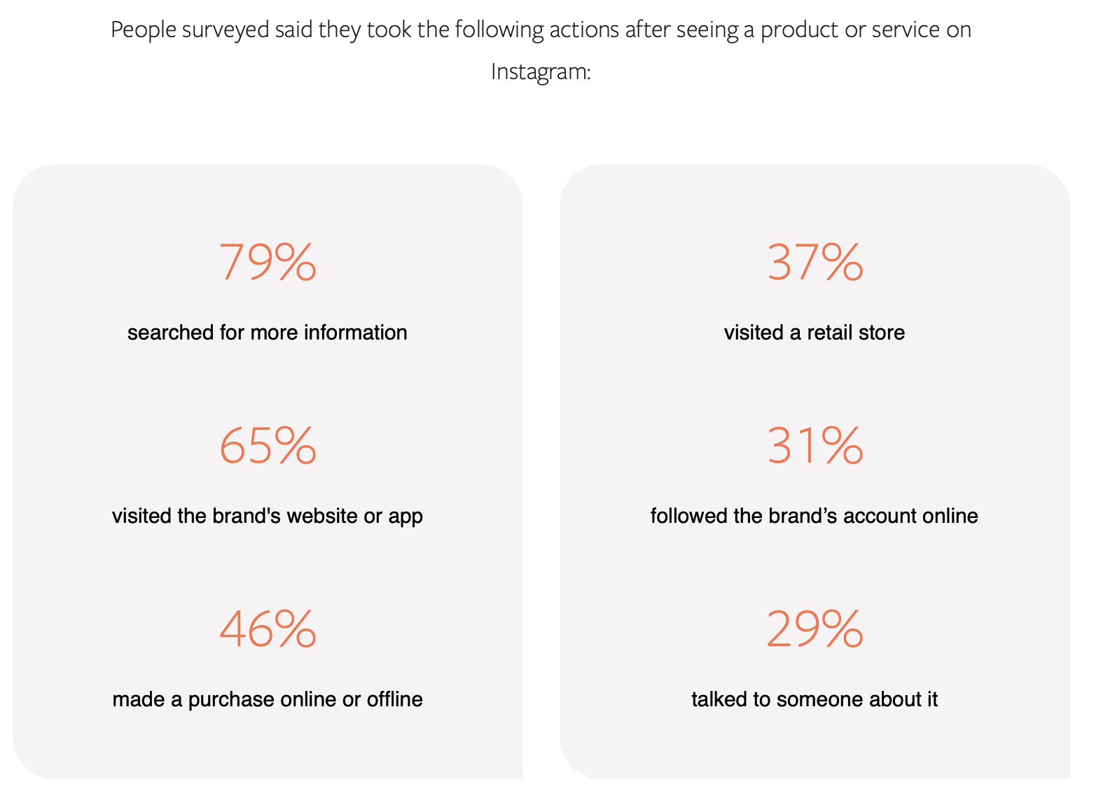 consumer behaviors after seeing a product or service on Instagram