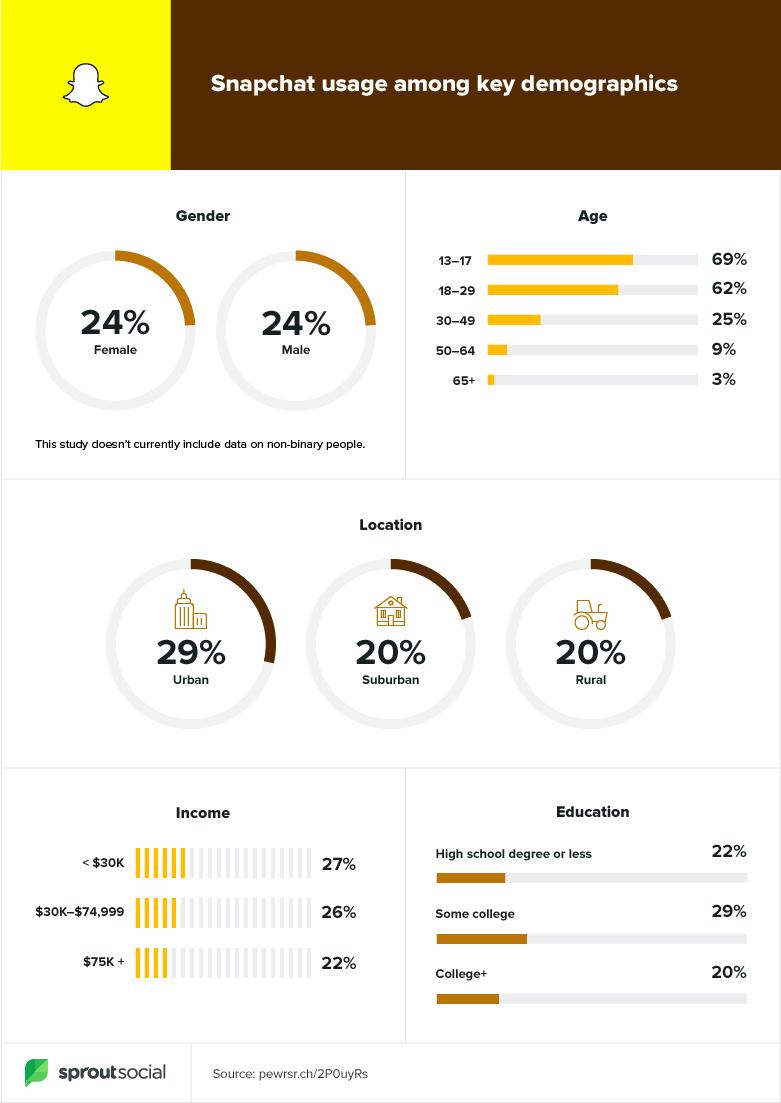 snapchat demographics 2020