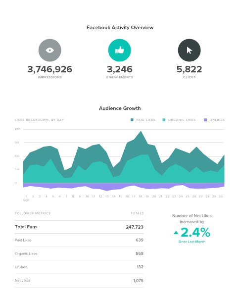 sprout social facebook business page activity overview