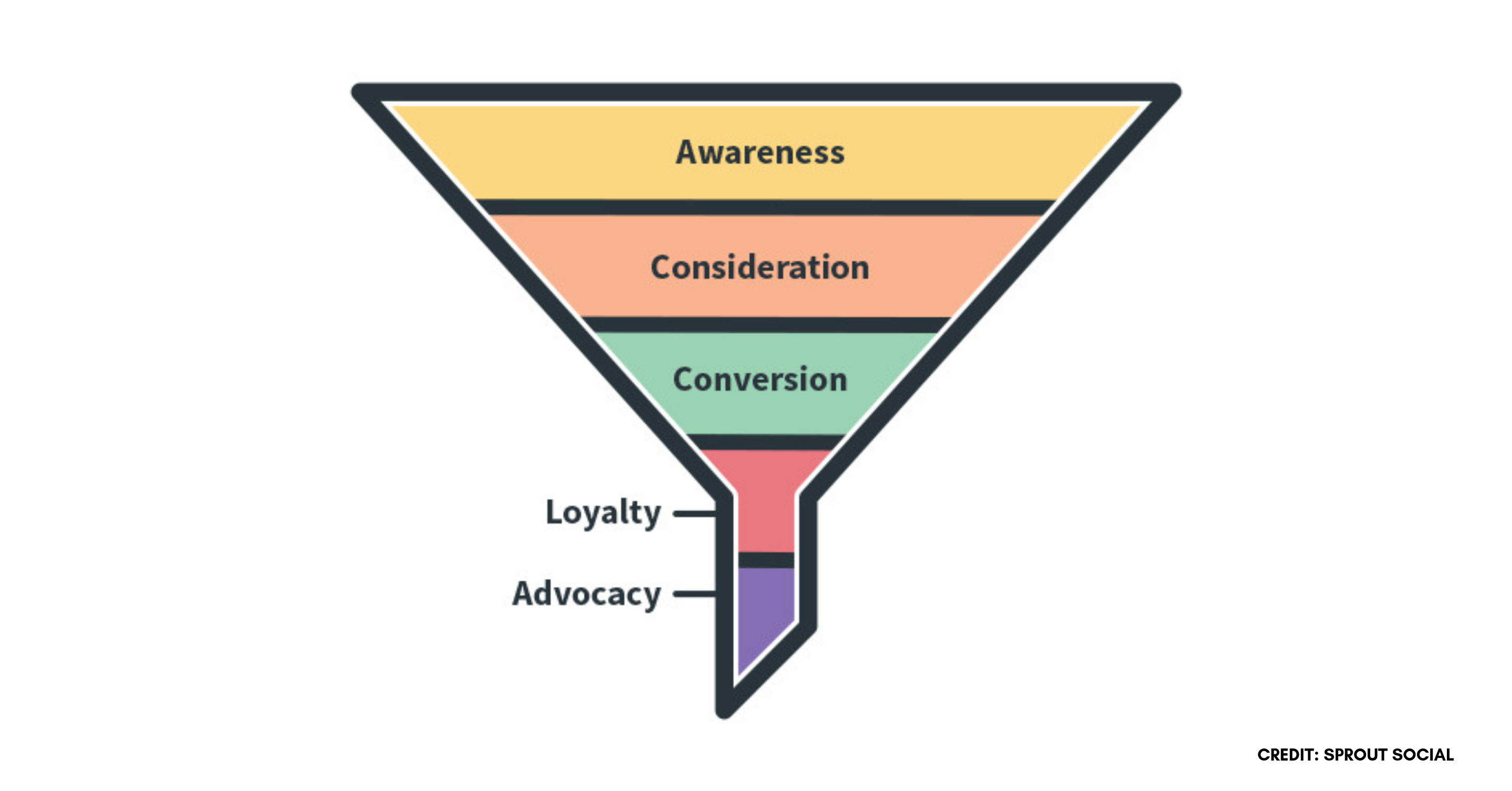 Graphic depicting the five stages of a social media marketing funnel