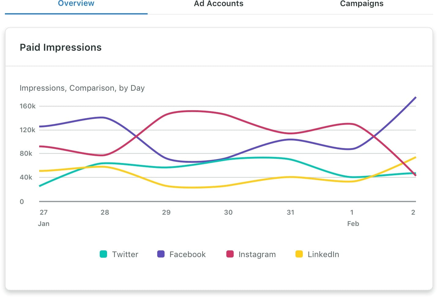 Screenshot of Sprout Social Paid Impressions Report for different social media platforms.