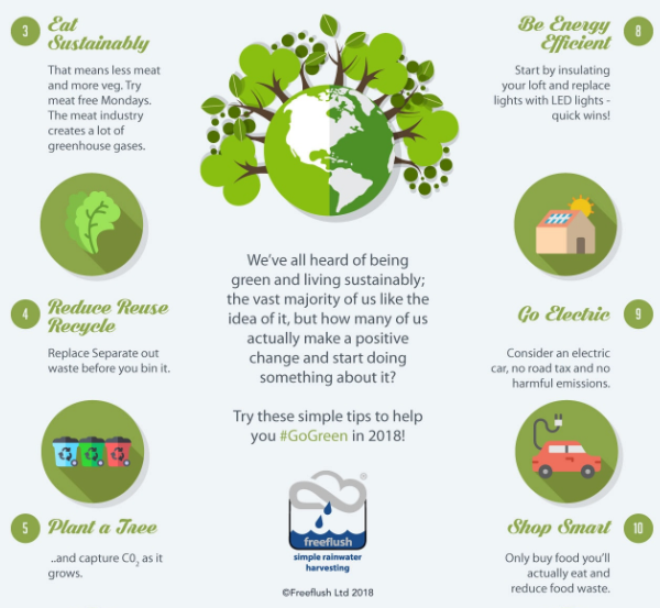 infographic that shows brand logo from freeflush rainwater harvesting