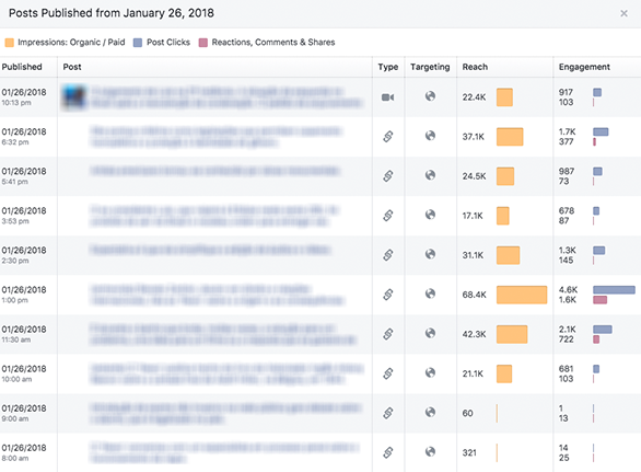 Facebook posts sorted by metric