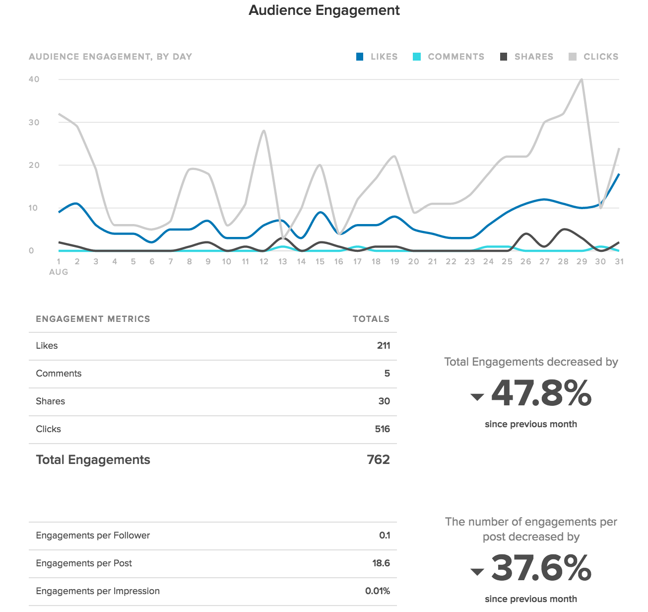 LinkedIn audience engagement