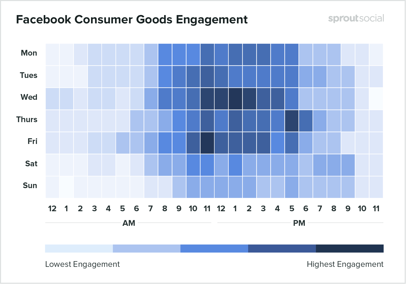 Best times to post on facebook for consumer goods 2020