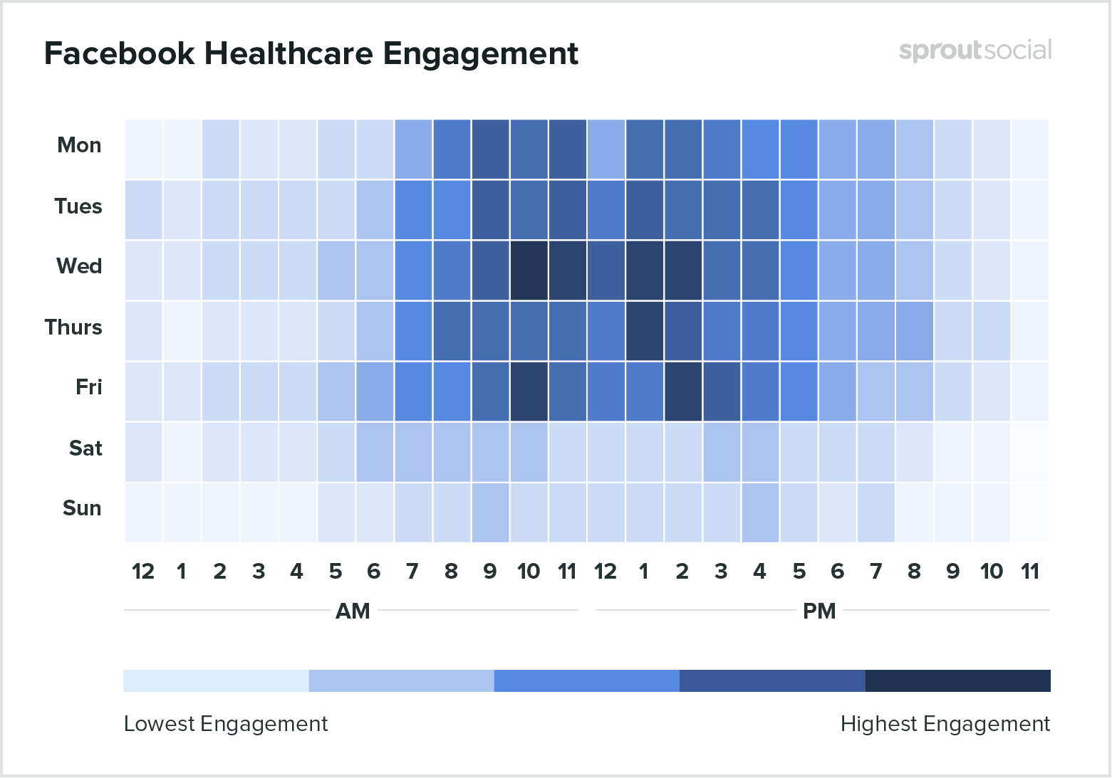 Best times to post on Facebook for healthcare 2020