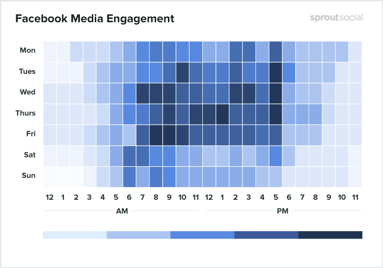 Best times to post on Facebook for Media 2020