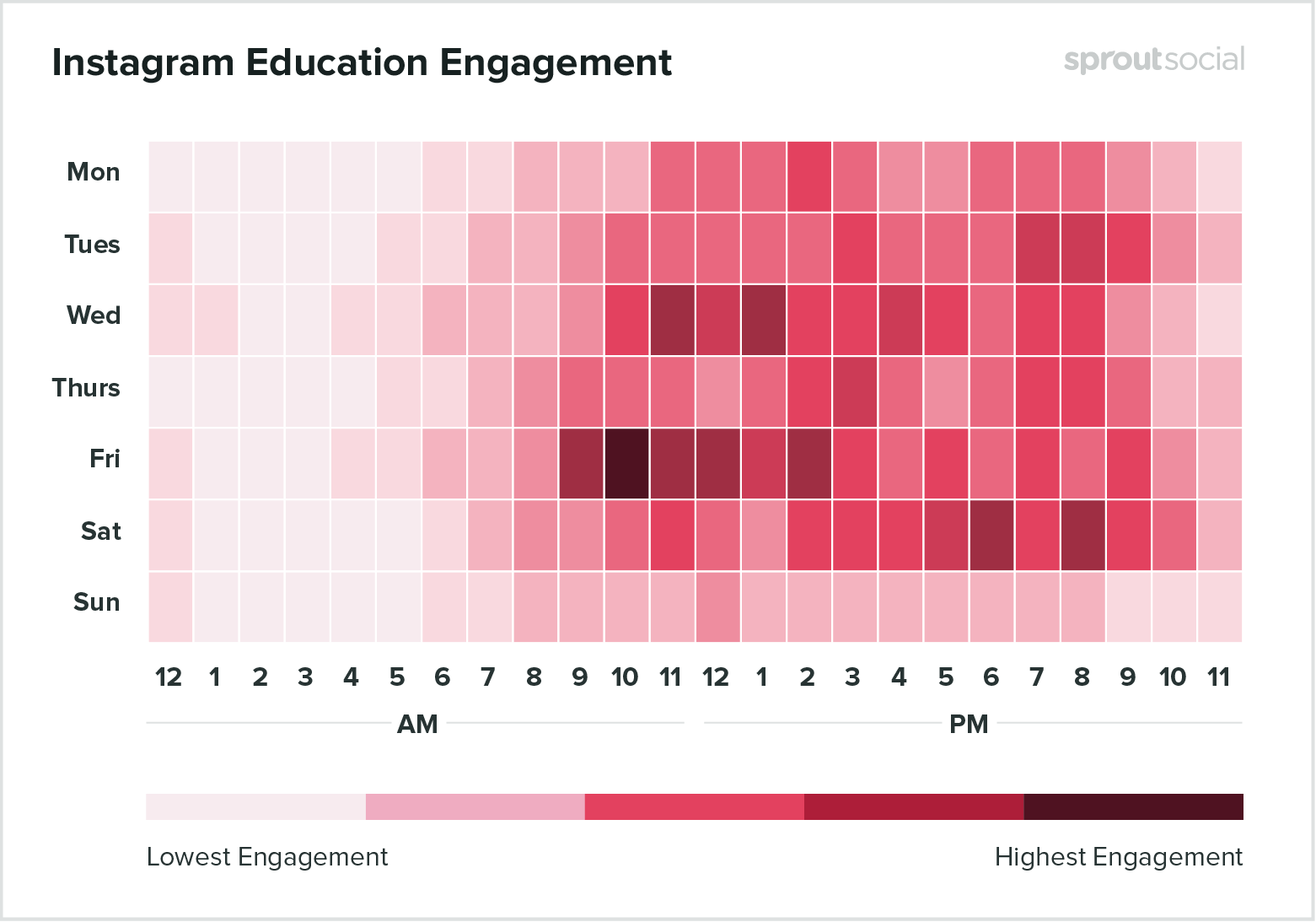 Best times to post on Instagram for education 2020
