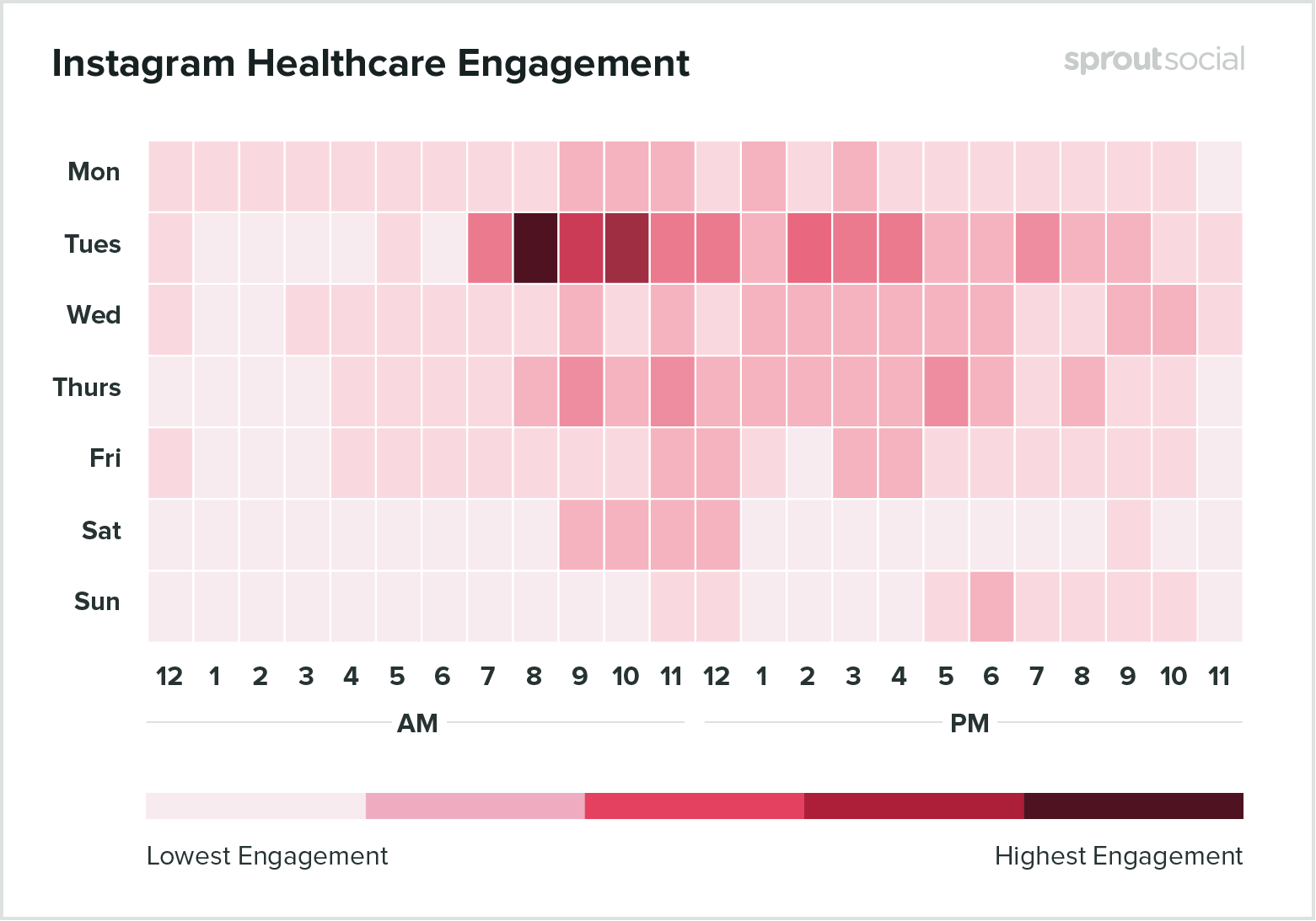 Best times to post on Instagram for healthcare 2020