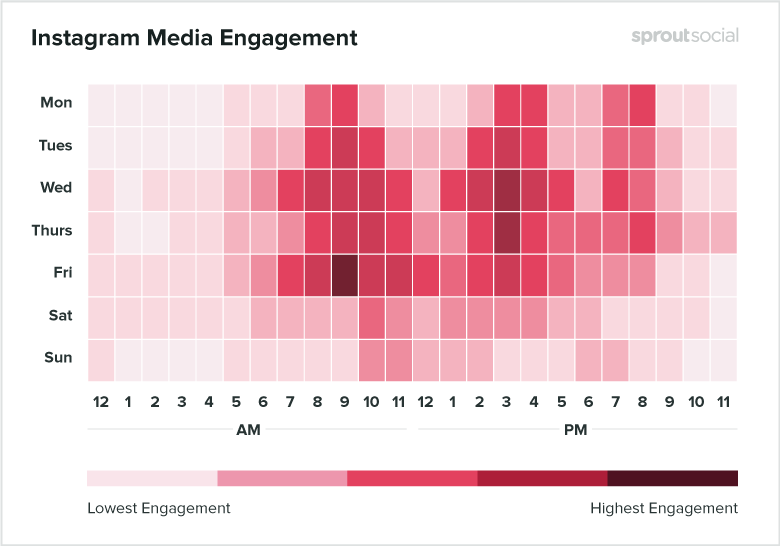 Best times to post on Instagram for Media 2020