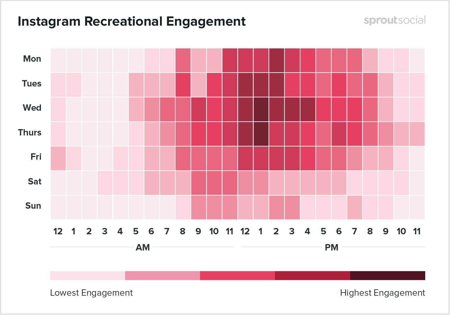 Best times to post on Instagram for recreation