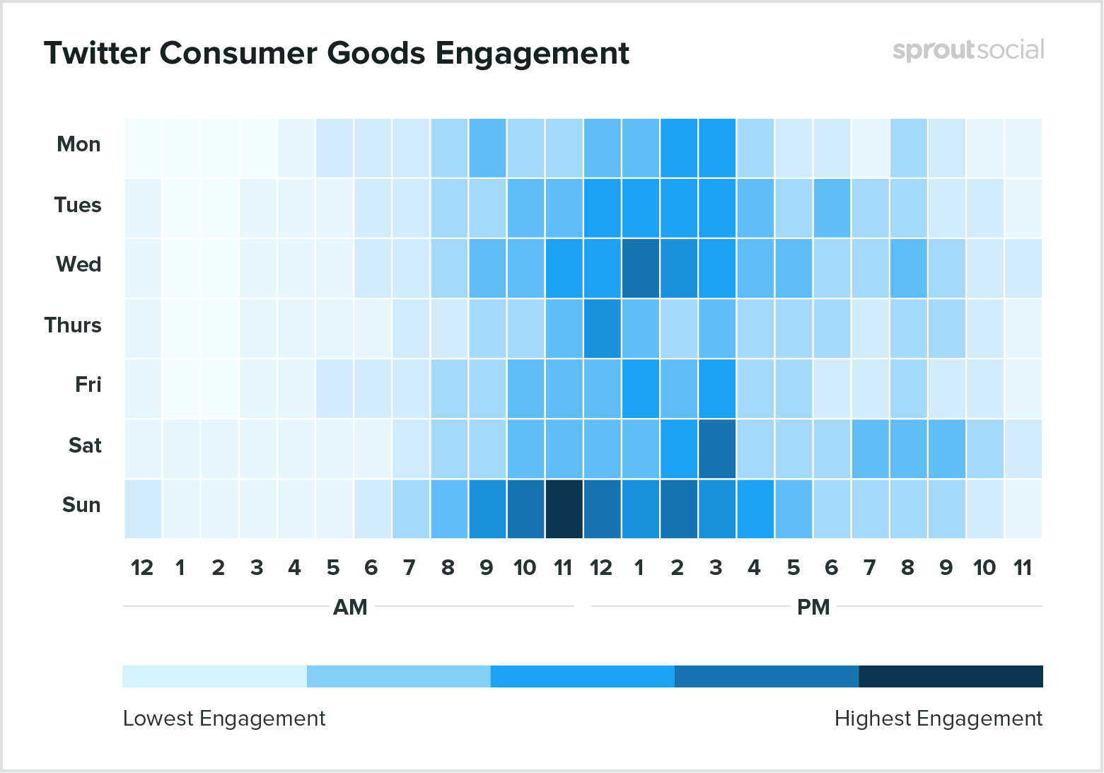 Best times to post on Instagram for consumer goods 2020