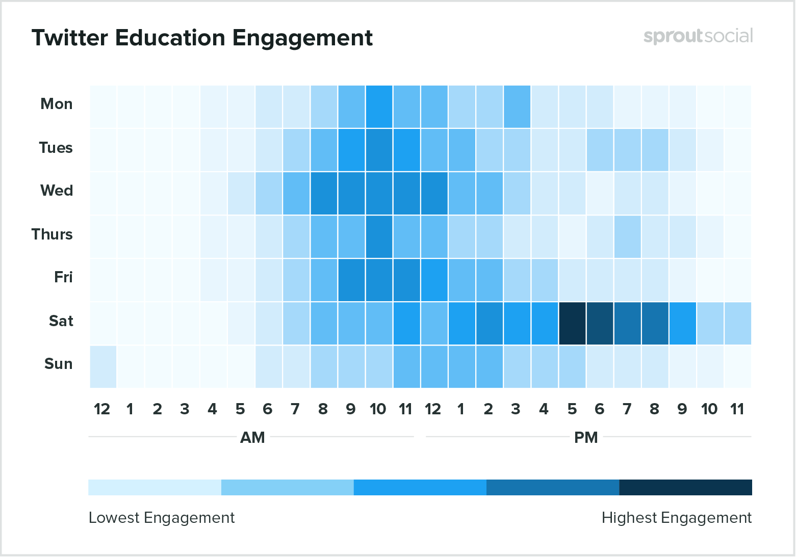 Best times to post on Twitter for education 2020