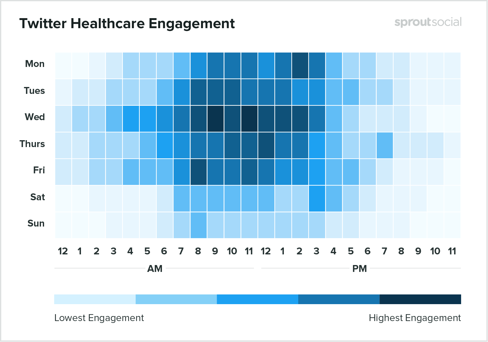 Best times to post on Twitter for healthcare 2020
