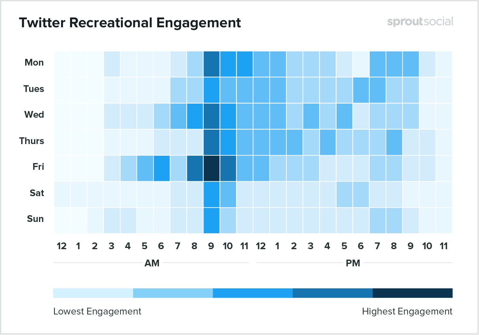 Best times to post on Twitter for recreation 2020