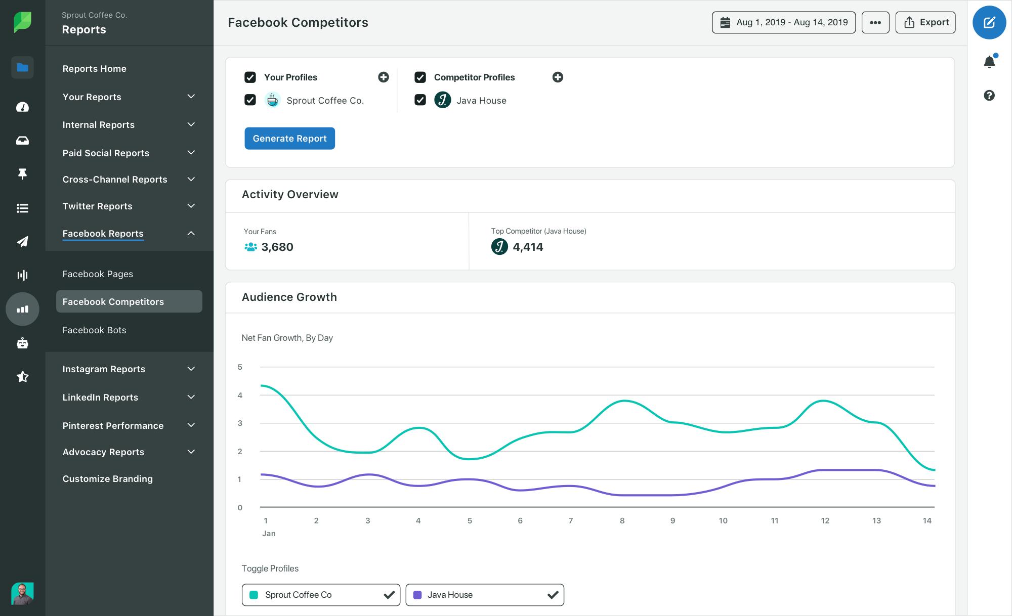 facebook competitor report