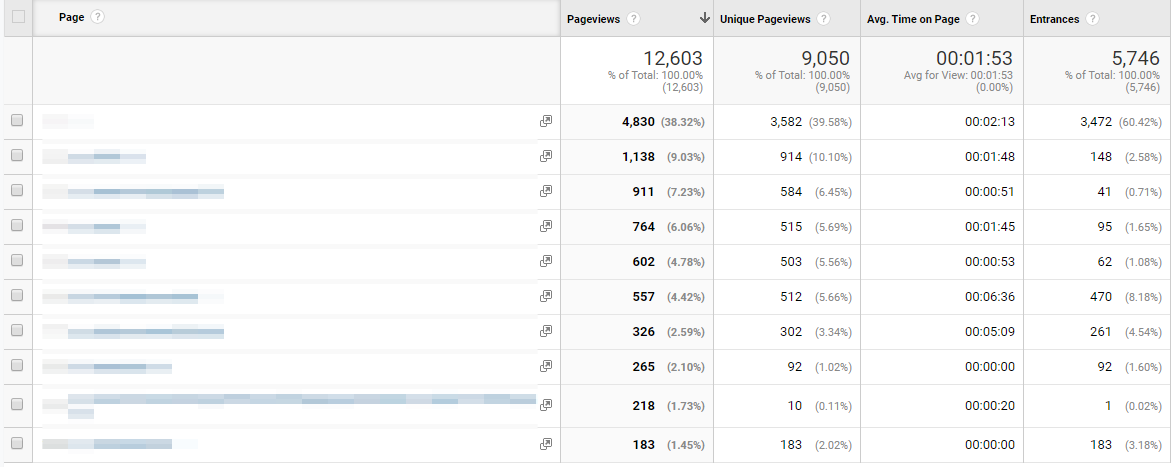Google Analytics can help you assess the performance of your headlines