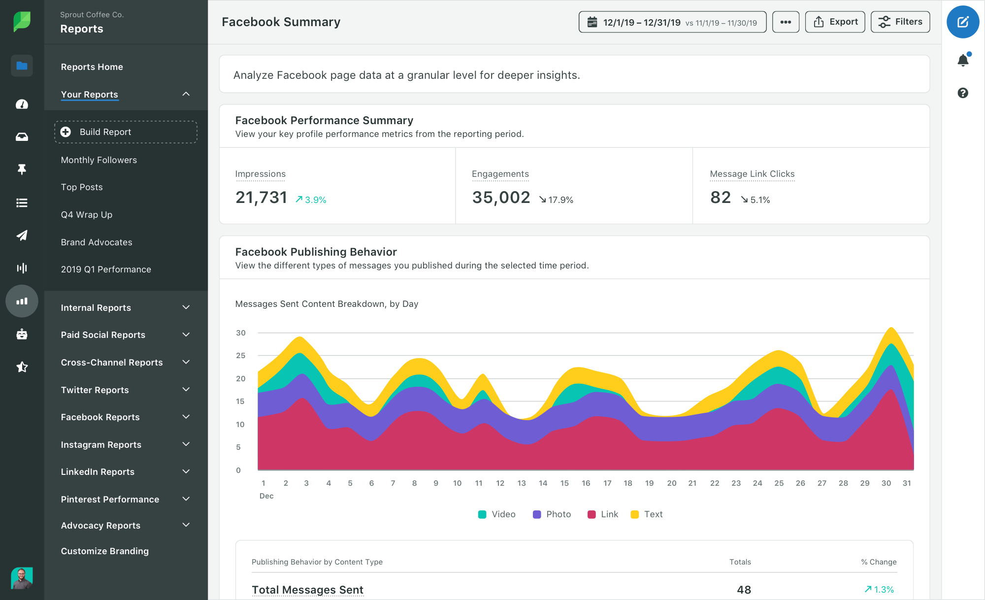 Sprout social facebook summary